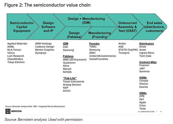 semiconductor value chain