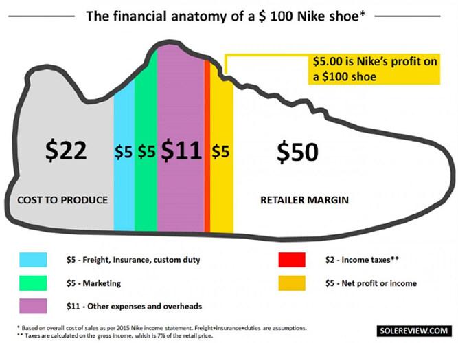 cuanto-cuesta-fabricar-zapatilla-nike-100-euros