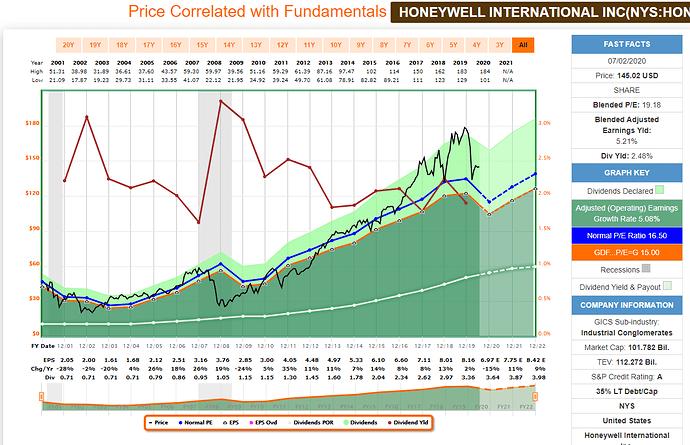 Honeywell_FAST_Graph