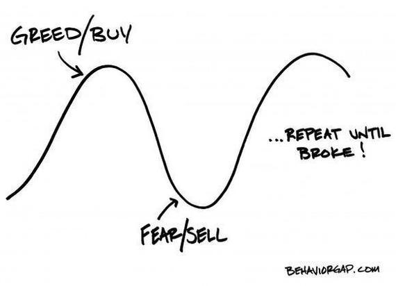 Behavior gap emotional rollercoaster