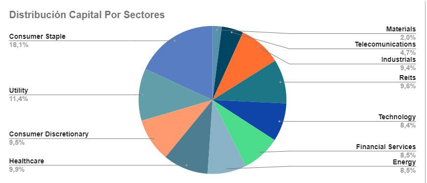 2020-06-17 - Distribucion Sectorial
