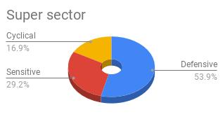 Super sector