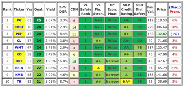 saupload_jun-consumer-staples-top10-stats_thumb1