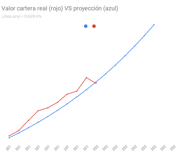 Valor cartera real (rojo) VS proyección (azul)