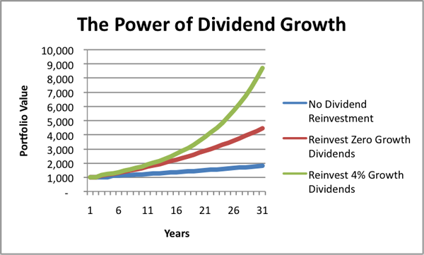 The-Rules-of-Dividend-Investing
