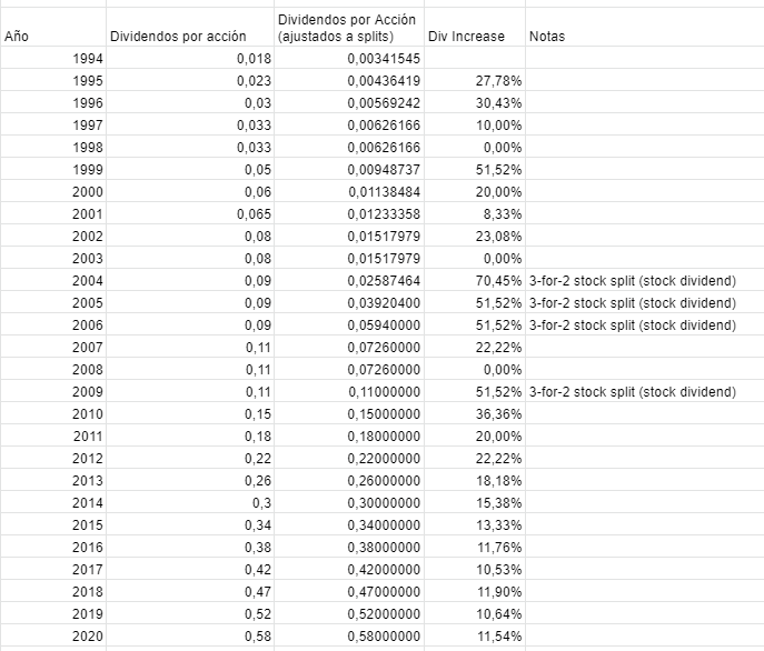 balchem-historial-dividendo
